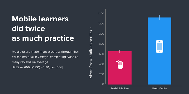 Mobile learners did twice as much practice