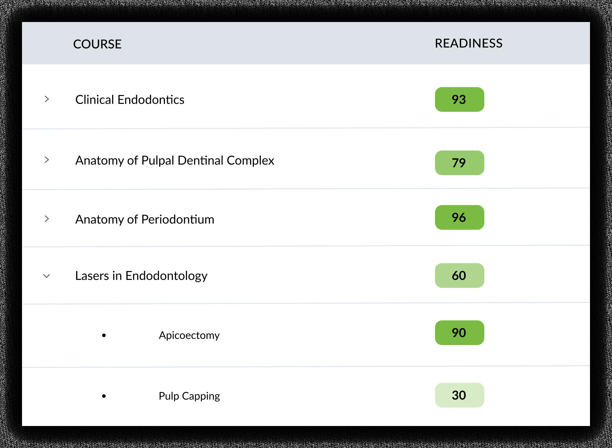 Courses (7)