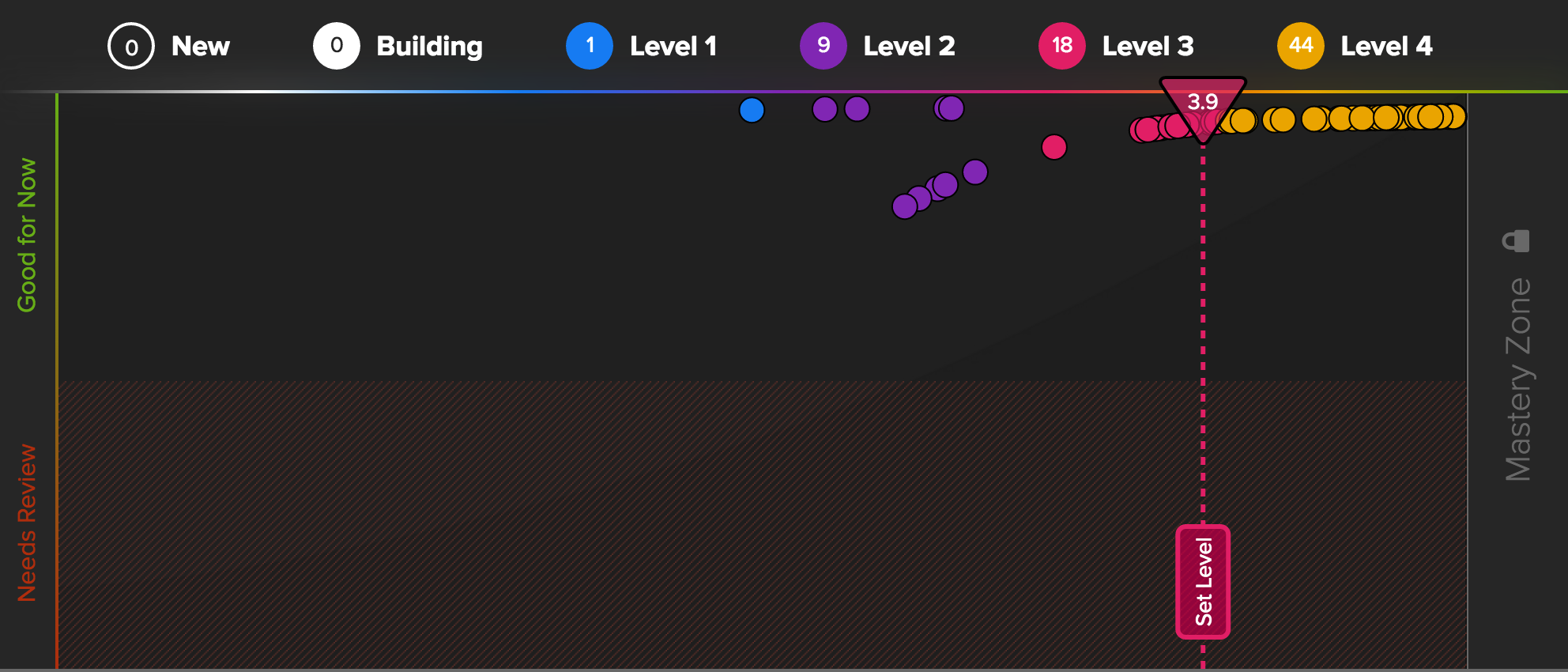 Set_levels_Cerego
