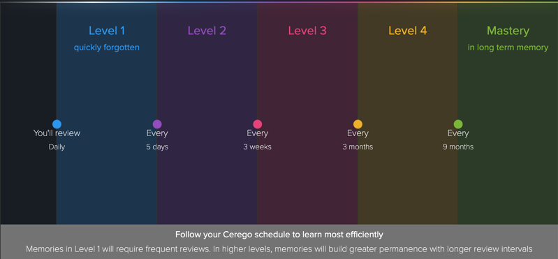 Frequency of Cerego reviews