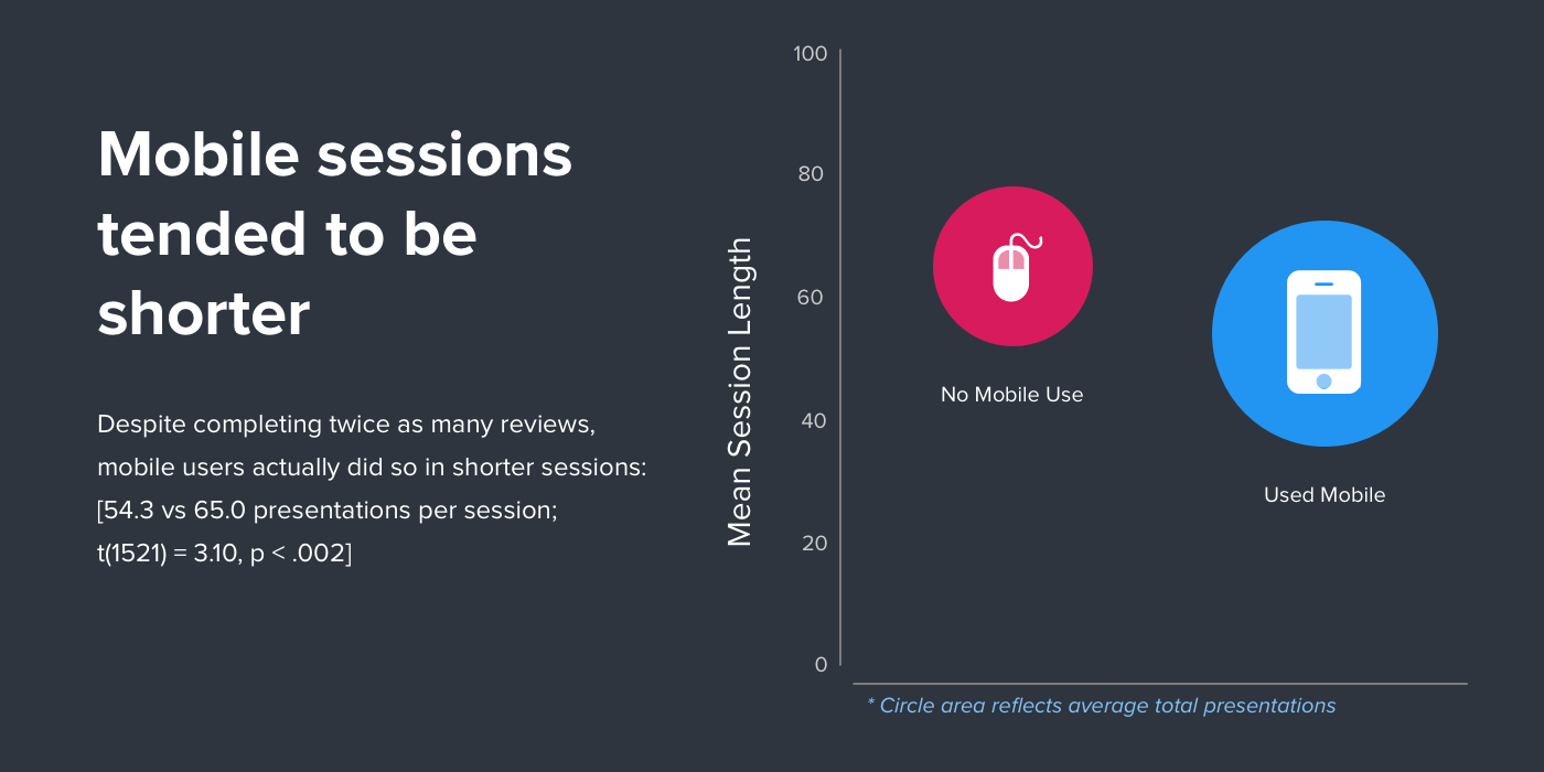 Mobile sessions tended to be shorter