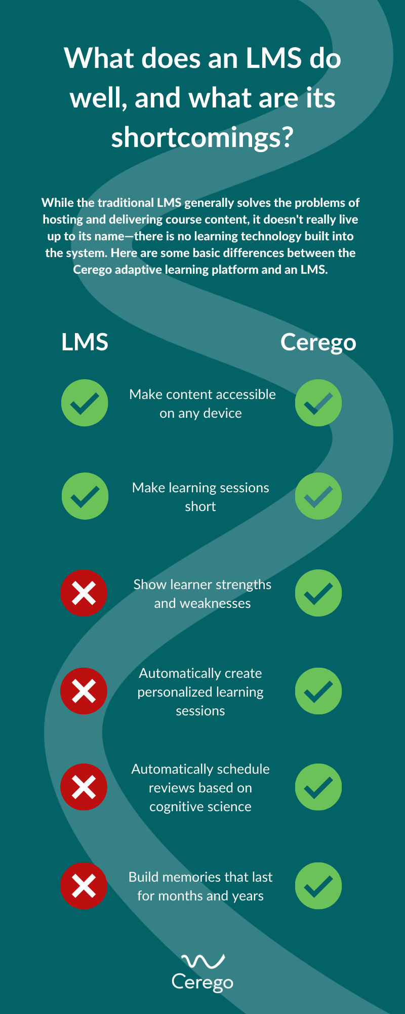 What does an LMS do well, and what are its shortcomings?