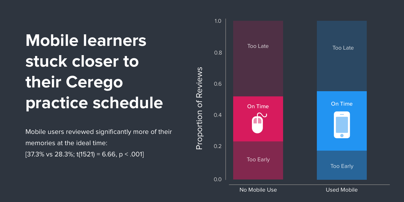 Mobile learners stuck closely to their Cerego practice schedule