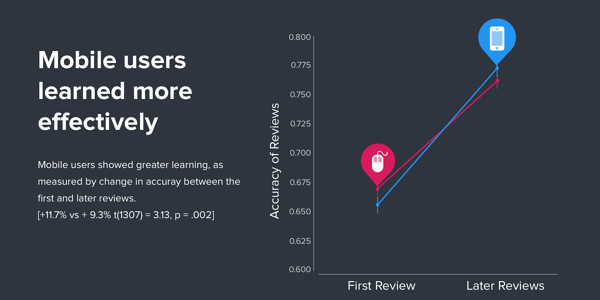 Mobile users learned more effectively